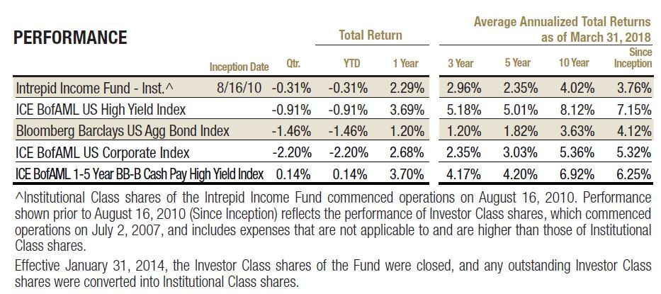 Income Fund 1q18 Commentary Intrepid Capital